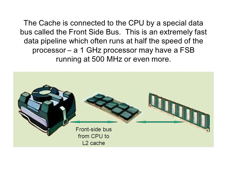 The Cache is connected to the CPU by a special data bus called the Front Side Bus.