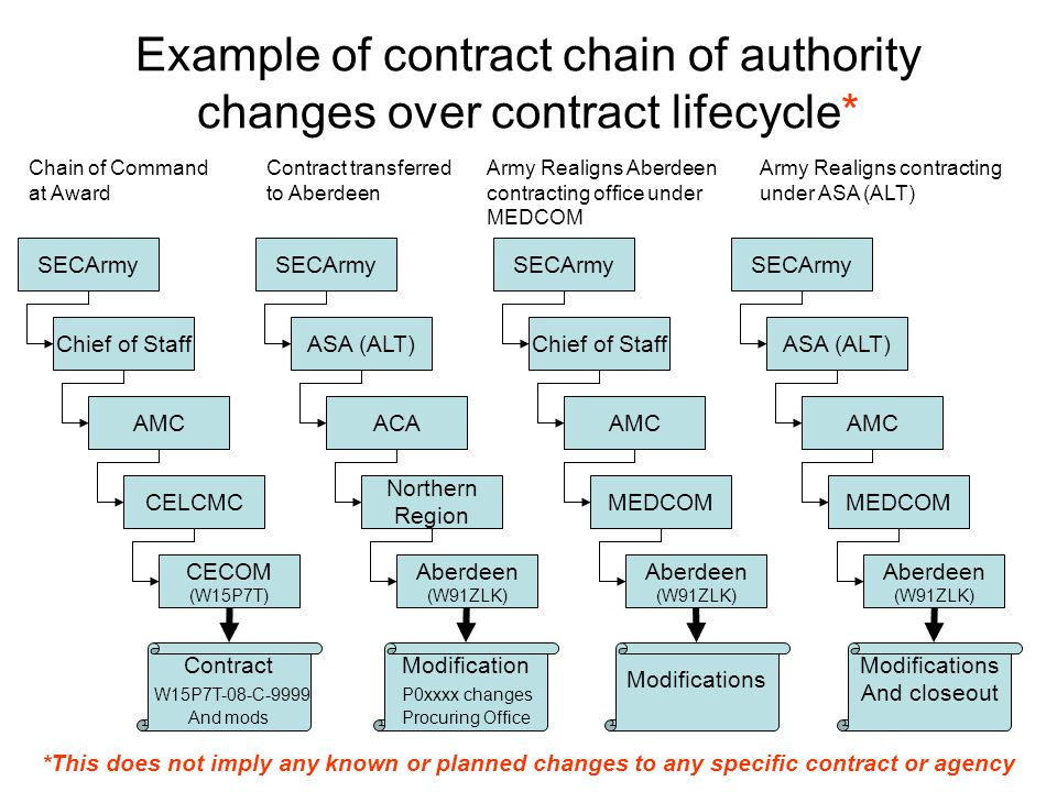 Example of contract chain of authority changes over contract lifecycle* SECArmy ASA (ALT) AMC CECOM (W15P7T) Contract W15P7T-08-C-9999 And mods Chief of Staff CELCMC Chain of Command at Award Contract transferred to Aberdeen SECArmy Aberdeen (W91ZLK) ACA Northern Region Modification P0xxxx changes Procuring Office Army Realigns Aberdeen contracting office under MEDCOM *This does not imply any known or planned changes to any specific contract or agency SECArmy AMC Chief of Staff MEDCOM Aberdeen (W91ZLK) Army Realigns contracting under ASA (ALT) SECArmy AMC ASA (ALT) MEDCOM Aberdeen (W91ZLK) Modifications And closeout