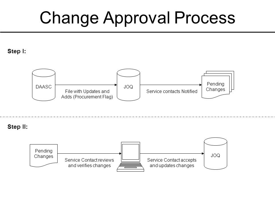Change Approval Process DAASCJOQ Pending Changes Service contacts NotifiedFile with Updates and Adds (Procurement Flag) JOQ Pending Changes Service Contact reviews and verifies changes Service Contact accepts and updates changes Step I: Step II: