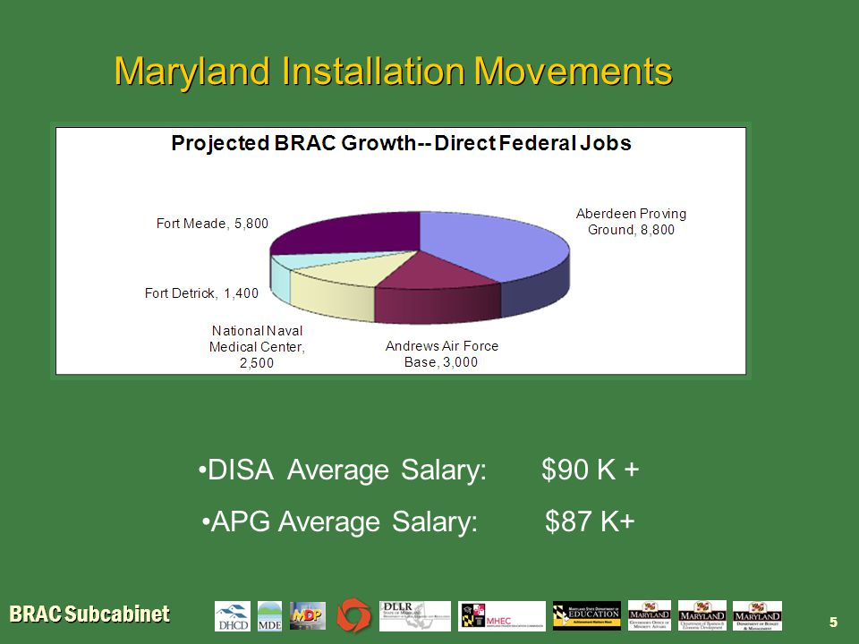 BRAC Subcabinet Subcabinet Highlights: Workforce Creation Launched BRAC Internships Clearinghouse website in partnership with Colleges in Maryland and defense contractors: www.internshipcenter.mhec.maryland.gov Higher Education Summit around APG – CRADA with Army and Morgan State and UMCP Expand Science, Technology, Engineering, Mathematics (STEM) and Career & Technology Education programs throughout state Establish Security Clearance education in all public middle schools in partnership with Ft.