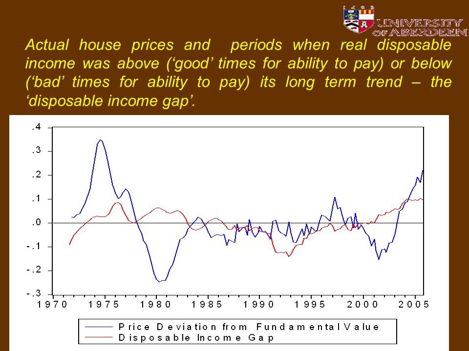 23 Actual house prices and periods when real disposable income was above ('good' times for ability to pay) or below ('bad' times for ability to pay) its long term trend – the 'disposable income gap'.