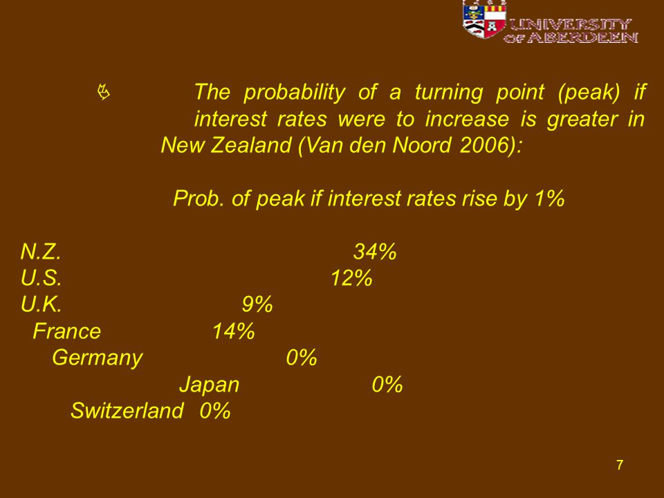 7  The probability of a turning point (peak) if interest rates were to increase is greater in New Zealand (Van den Noord 2006): Prob. of peak if inte