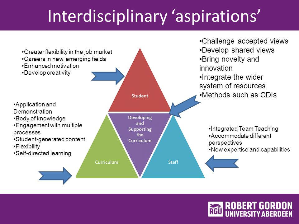 Interdisciplinary 'aspirations' Integrated Team Teaching Accommodate different perspectives New expertise and capabilities Greater flexibility in the job market Careers in new, emerging fields Enhanced motivation Develop creativity Application and Demonstration Body of knowledge Engagement with multiple processes Student-generated content Flexibility Self-directed learning Challenge accepted views Develop shared views Bring novelty and innovation Integrate the wider system of resources Methods such as CDIs