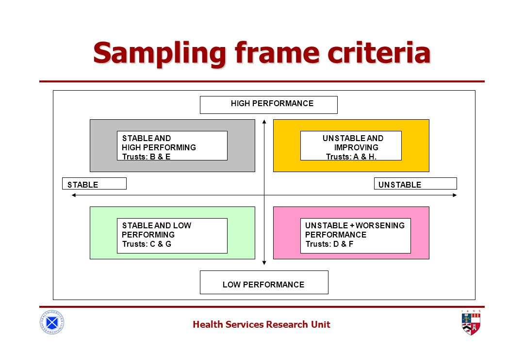 Health Services Research Unit Sampling frame criteria HIGH PERFORMANCE LOW PERFORMANCE STABLEUNSTABLE STABLE AND HIGH PERFORMING Trusts: B & E UNSTABLE AND IMPROVING Trusts: A & H.
