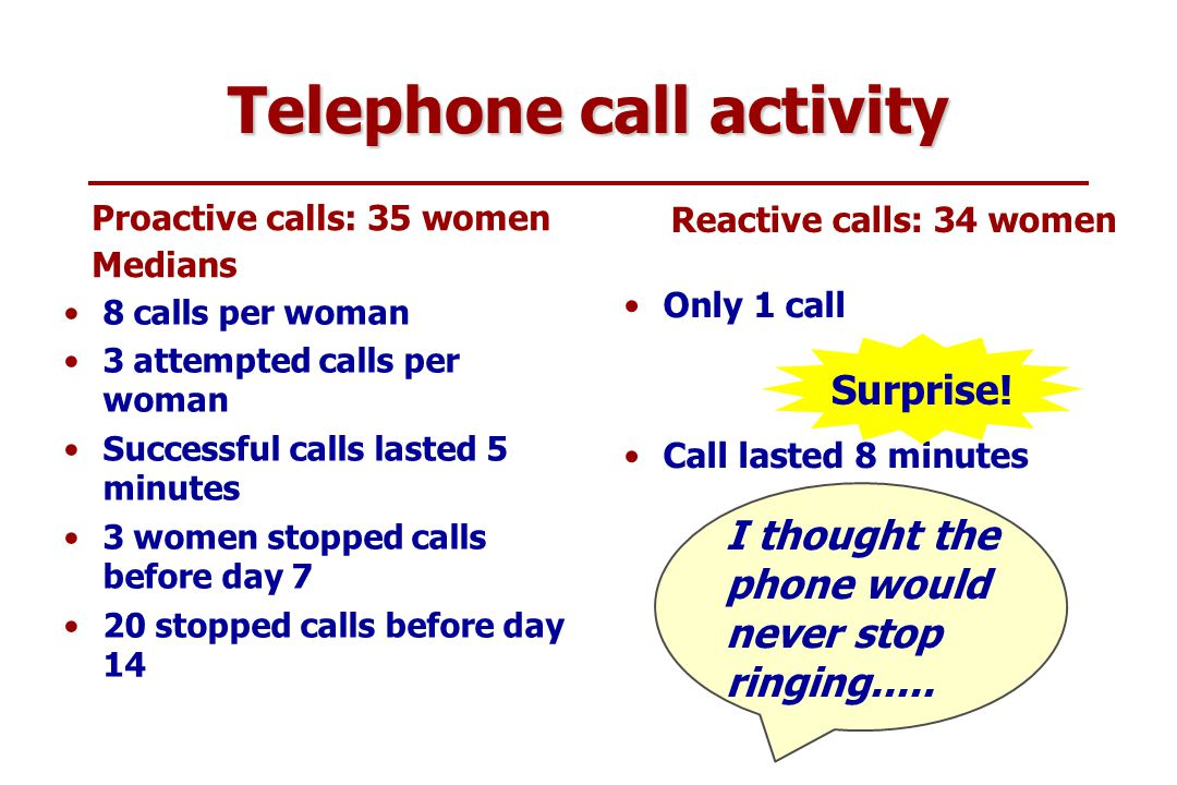 Health Services Research Unit Telephone call activity Proactive calls: 35 women Medians 8 calls per woman 3 attempted calls per woman Successful calls lasted 5 minutes 3 women stopped calls before day 7 20 stopped calls before day 14 Reactive calls: 34 women Only 1 call Call lasted 8 minutes Surprise.