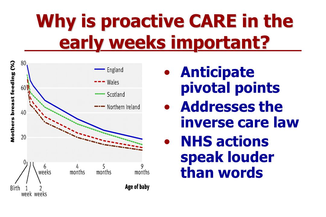 Health Services Research Unit Why is proactive CARE in the early weeks important.