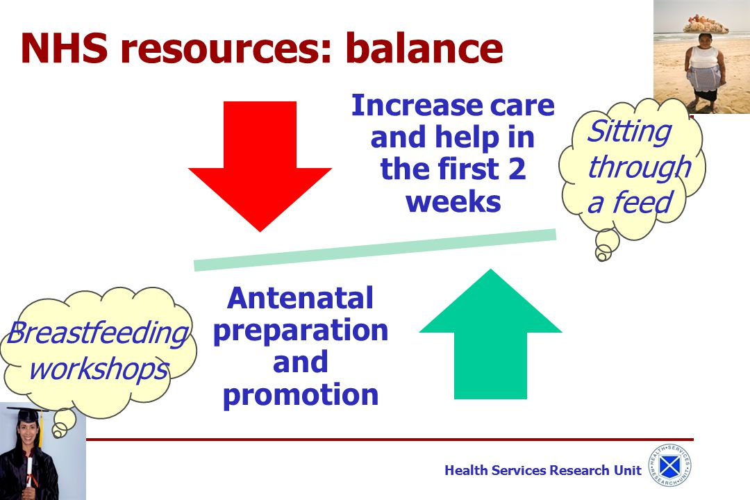 Health Services Research Unit Increase care and help in the first 2 weeks Antenatal preparation and promotion NHS resources: balance Breastfeeding workshops Sitting through a feed