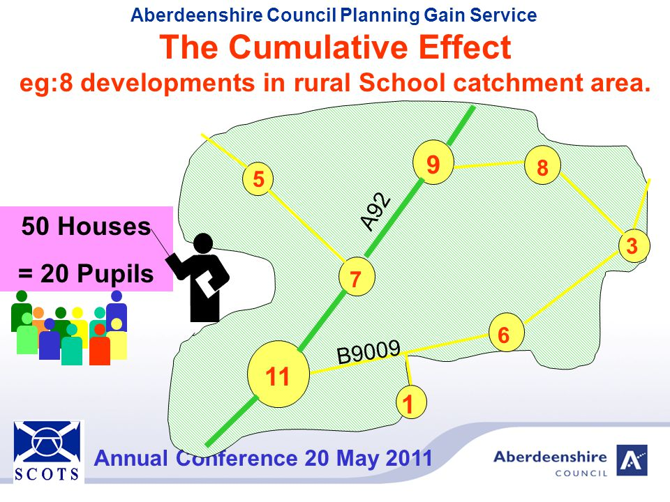 Aberdeenshire Council Planning Gain Service Annual Conference 20 May 2011 The Cumulative Effect eg:8 developments in rural School catchment area. 7 9