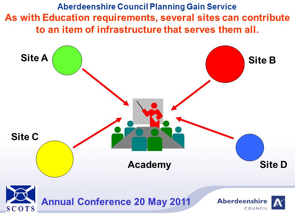Aberdeenshire Council Planning Gain Service Annual Conference 20 May 2011 As with Education requirements, several sites can contribute to an item of i