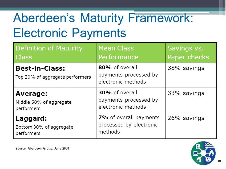 10 Source: Aberdeen Group, June 2008 Definition of Maturity Class Mean Class Performance Savings vs.