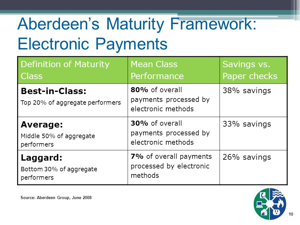 10 Source: Aberdeen Group, June 2008 Definition of Maturity Class Mean Class Performance Savings vs. Paper checks Best-in-Class: Top 20% of aggregate
