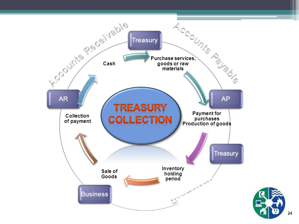24 TreasuryAPTreasuryBusinessAR Purchase services, goods or raw materials Payment for purchases Production of goods Inventory holding period Sale of Goods Collection of payment Cash Treasury