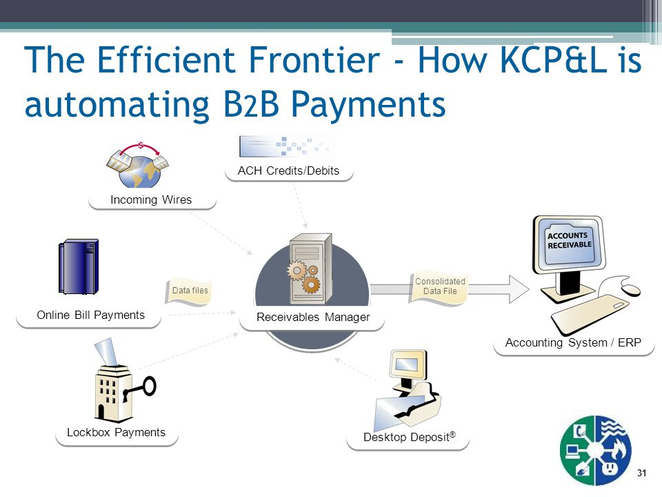 31 The Efficient Frontier - How KCP&L is automating B 2 B Payments Accounting System / ERP ACH Credits/Debits Incoming Wires Online Bill Payments Desktop Deposit ® Receivables Manager Data files Lockbox Payments Consolidated Data File Consolidated Data File