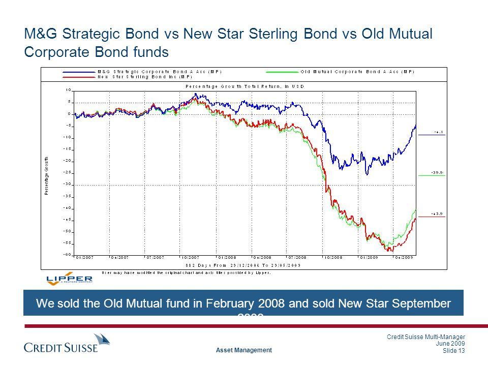 Credit Suisse Multi-Manager June 2009 Slide 13 Asset Management M&G Strategic Bond vs New Star Sterling Bond vs Old Mutual Corporate Bond funds We sold the Old Mutual fund in February 2008 and sold New Star September 2008