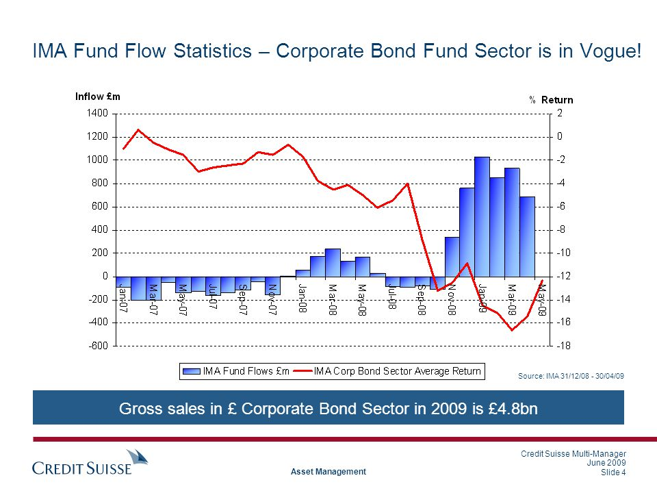 Credit Suisse Multi-Manager June 2009 Slide 4 Asset Management IMA Fund Flow Statistics – Corporate Bond Fund Sector is in Vogue.