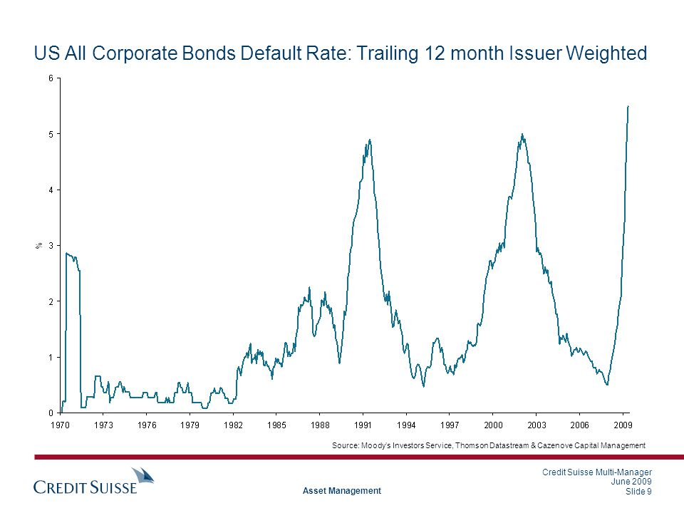 Credit Suisse Multi-Manager June 2009 Slide 9 Asset Management US All Corporate Bonds Default Rate: Trailing 12 month Issuer Weighted Source: Moody's Investors Service, Thomson Datastream & Cazenove Capital Management