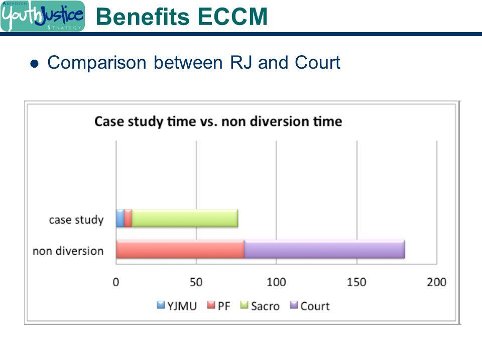 Benefits ECCM Comparison between RJ and Court