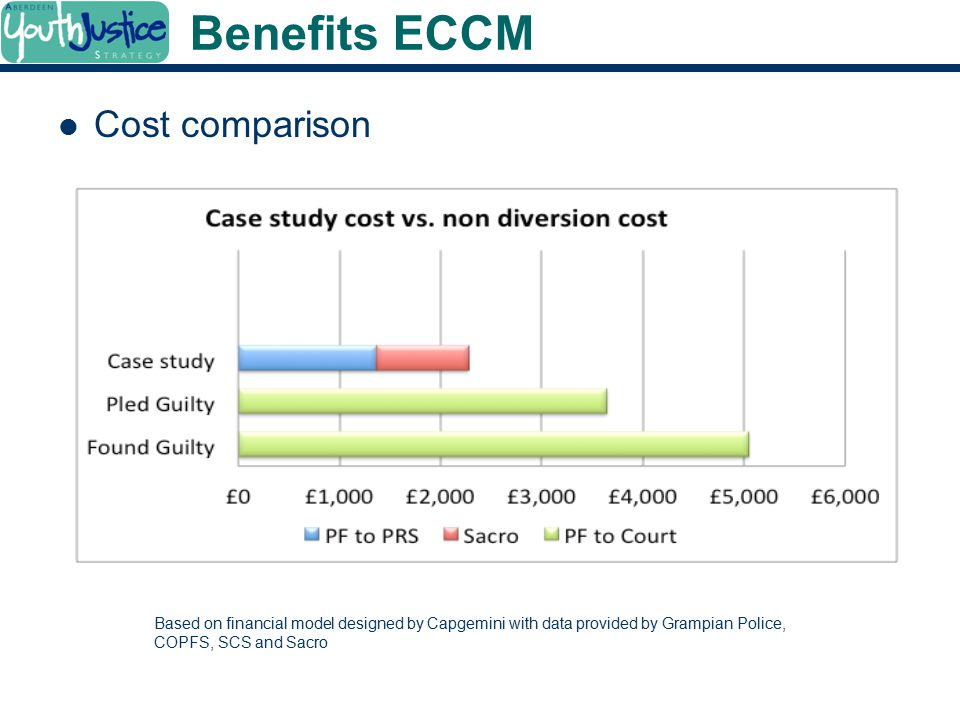 Benefits ECCM Cost comparison Based on financial model designed by Capgemini with data provided by Grampian Police, COPFS, SCS and Sacro