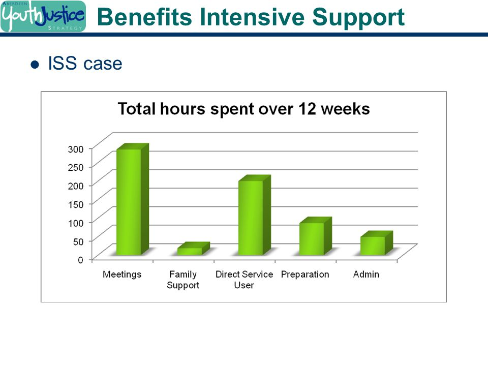 Benefits Intensive Support ISS case
