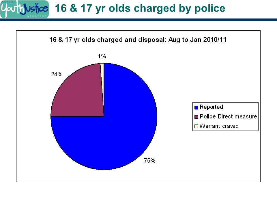 16 & 17 yr olds charged by police