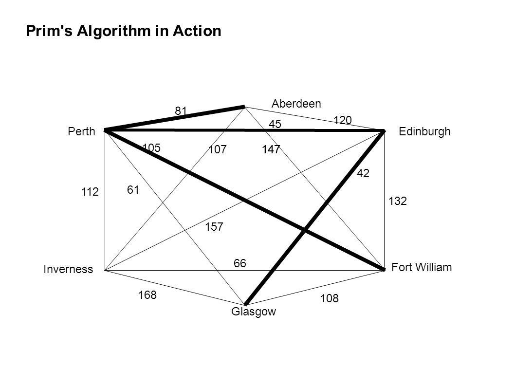 Prim s Algorithm in Action Aberdeen Edinburgh Perth Inverness Glasgow Fort William 168 147 105 157 42 61 66 108 147 112 132 81 45 107 120