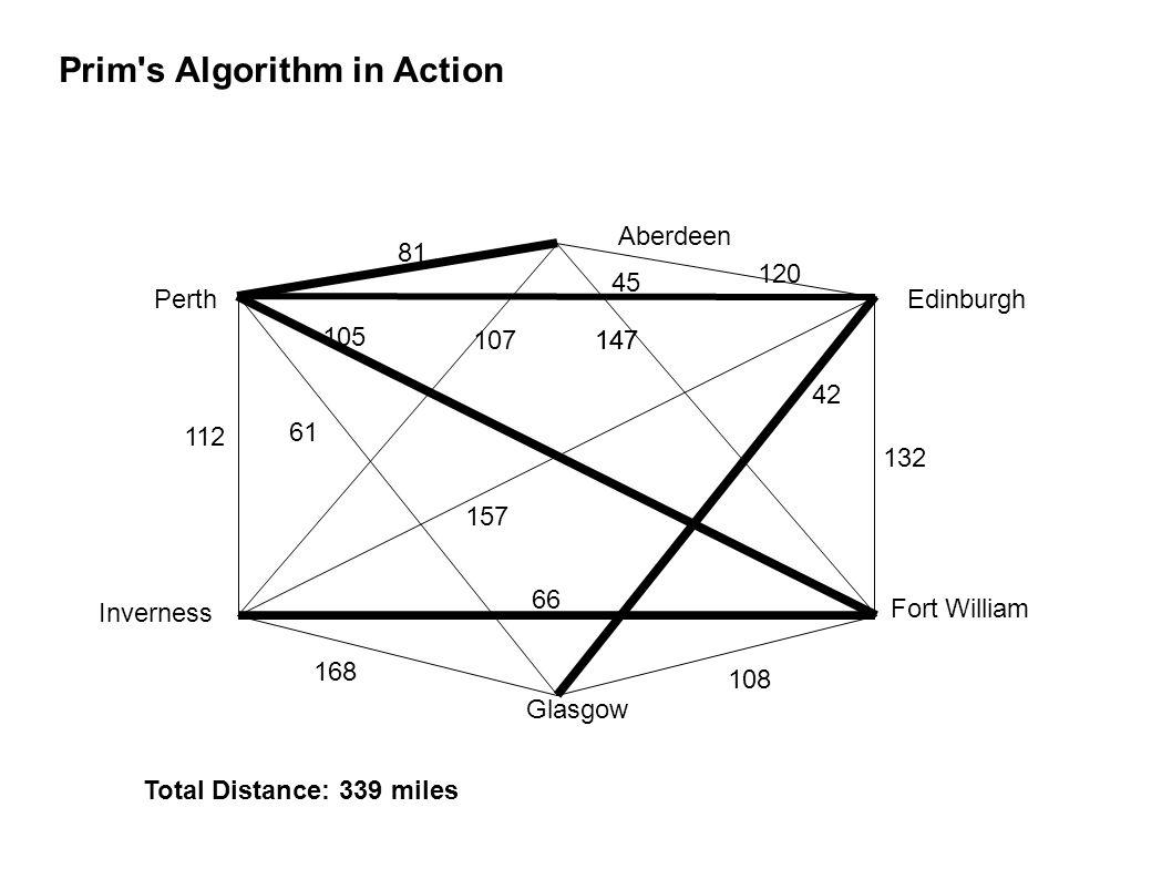 Prim s Algorithm in Action Aberdeen Edinburgh Perth Inverness Glasgow Fort William 168 147 105 157 42 61 66 108 147 112 132 81 45 107 120 Total Distance: 339 miles