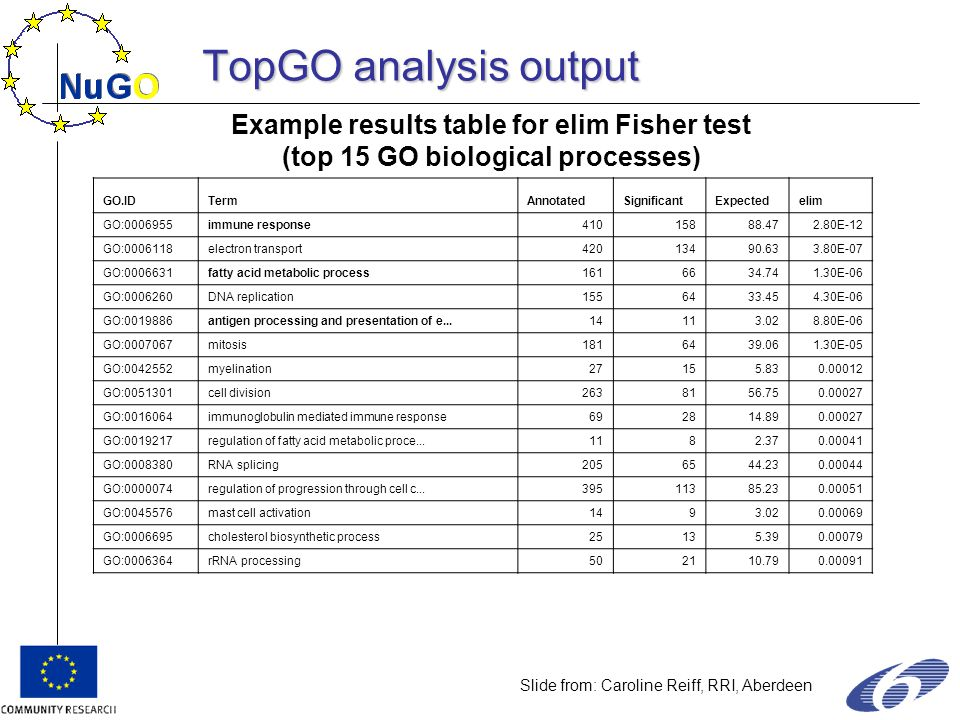 Example results table for elim Fisher test (top 15 GO biological processes) GO.IDTermAnnotatedSignificantExpectedelim GO:0006955immune response41015888.472.80E-12 GO:0006118electron transport42013490.633.80E-07 GO:0006631fatty acid metabolic process1616634.741.30E-06 GO:0006260DNA replication1556433.454.30E-06 GO:0019886antigen processing and presentation of e...14113.028.80E-06 GO:0007067mitosis1816439.061.30E-05 GO:0042552myelination27155.830.00012 GO:0051301cell division2638156.750.00027 GO:0016064immunoglobulin mediated immune response692814.890.00027 GO:0019217regulation of fatty acid metabolic proce...1182.370.00041 GO:0008380RNA splicing2056544.230.00044 GO:0000074regulation of progression through cell c...39511385.230.00051 GO:0045576mast cell activation1493.020.00069 GO:0006695cholesterol biosynthetic process25135.390.00079 GO:0006364rRNA processing502110.790.00091 Slide from: Caroline Reiff, RRI, Aberdeen TopGO analysis output