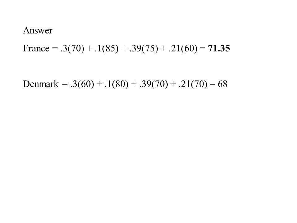 Answer France =.3(70) +.1(85) +.39(75) +.21(60) = 71.35 Denmark =.3(60) +.1(80) +.39(70) +.21(70) = 68