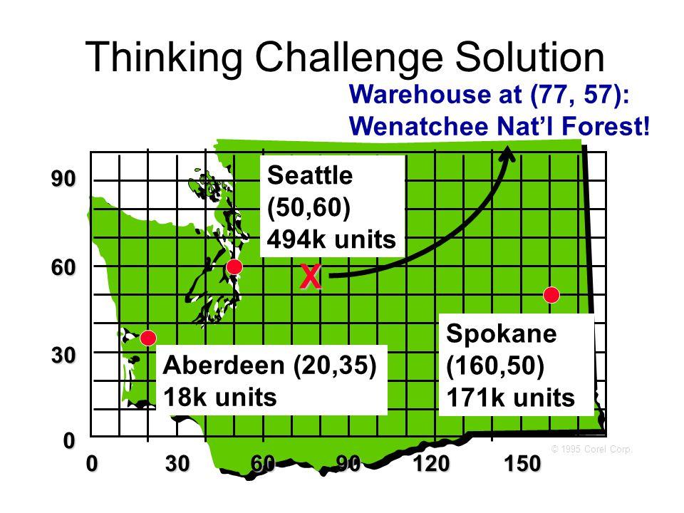 Thinking Challenge Solution 0306090120150 30 60 90 0 Seattle (50,60) 494k units Aberdeen (20,35) 18k units Spokane (160,50) 171k units Warehouse at (77, 57): Wenatchee Nat'l Forest.