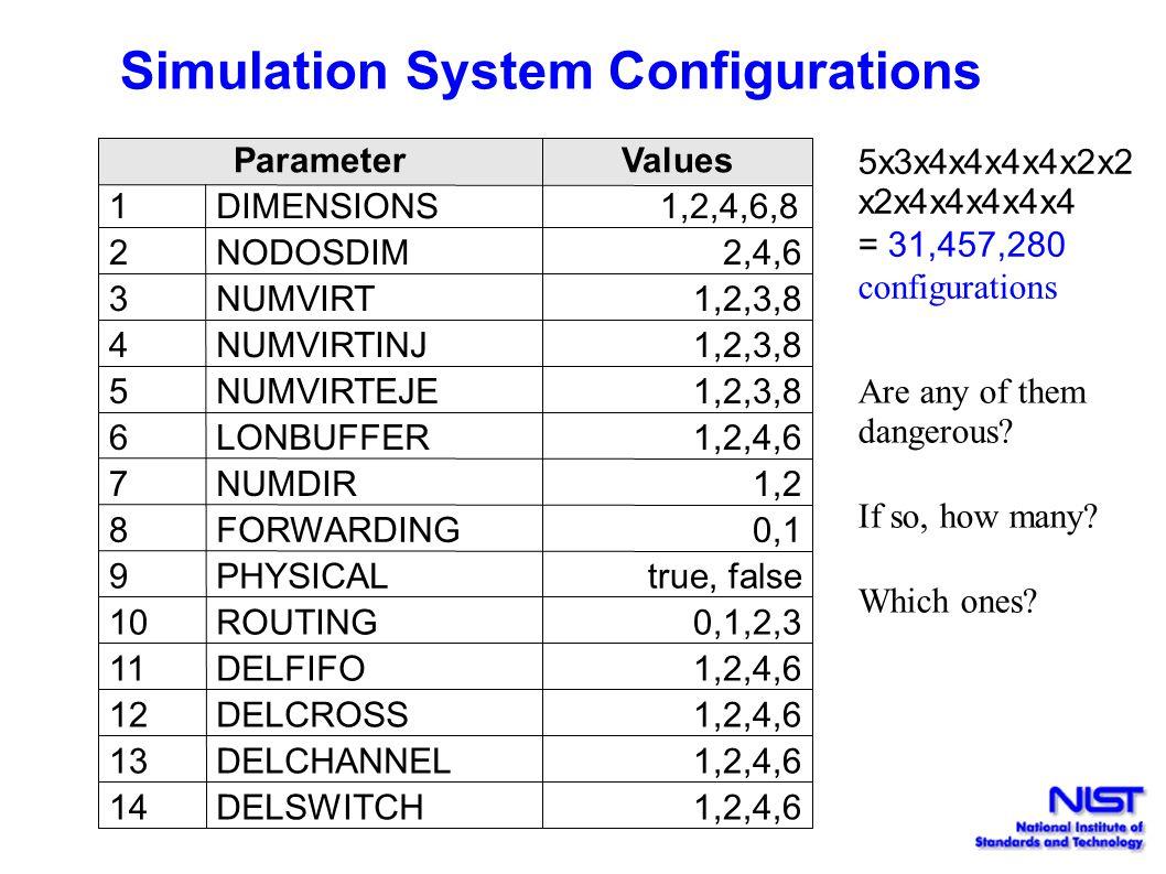 Simulation System Configurations ParameterValues 1DIMENSIONS 1,2,4,6,8 2NODOSDIM2,4,6 3NUMVIRT1,2,3,8 4NUMVIRTINJ1,2,3,8 5NUMVIRTEJE1,2,3,8 6LONBUFFER