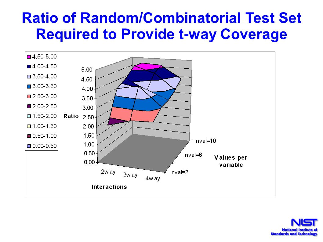 Ratio of Random/Combinatorial Test Set Required to Provide t-way Coverage