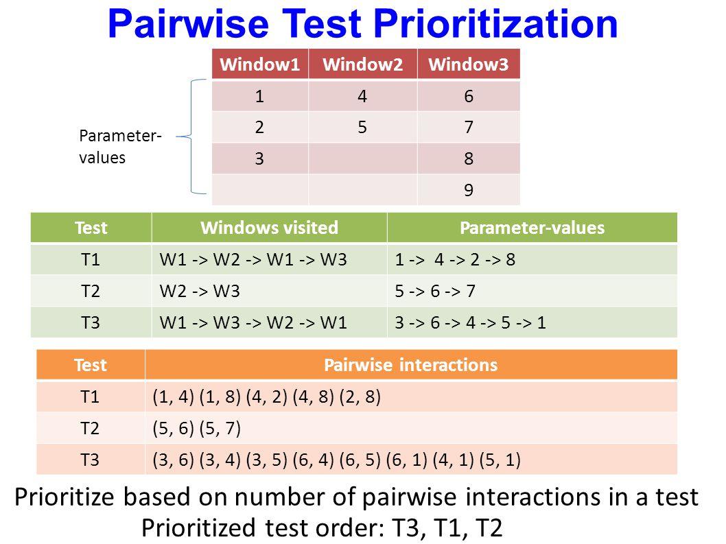 Window1Window2Window3 146 257 38 9 TestWindows visitedParameter-values T1W1 -> W2 -> W1 -> W31 -> 4 -> 2 -> 8 T2W2 -> W35 -> 6 -> 7 T3W1 -> W3 -> W2 -