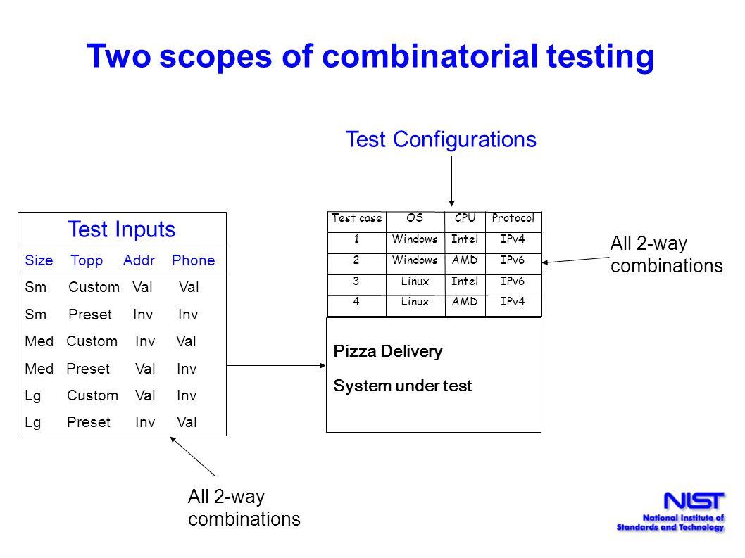 Two scopes of combinatorial testing Pizza Delivery System under test Test inputs Test caseOSCPUProtocol 1WindowsIntelIPv4 2WindowsAMDIPv6 3LinuxIntelI