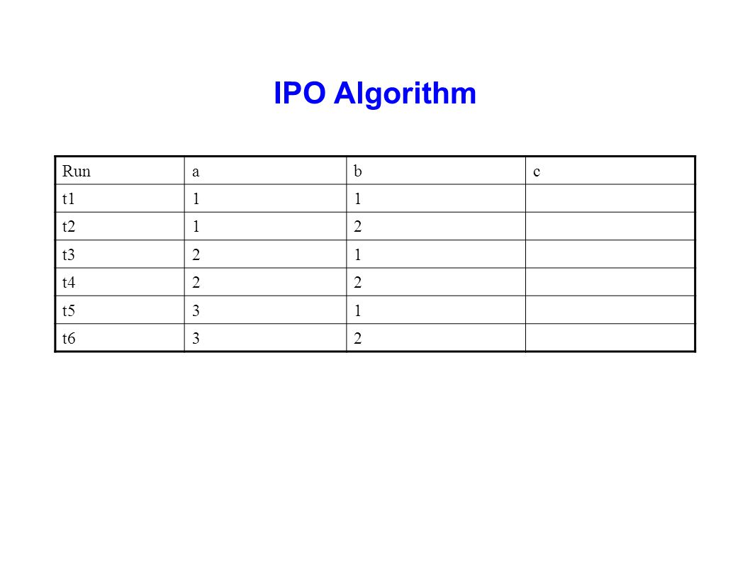 IPO Algorithm Runabc t111 t212 t321 t422 t531 t632