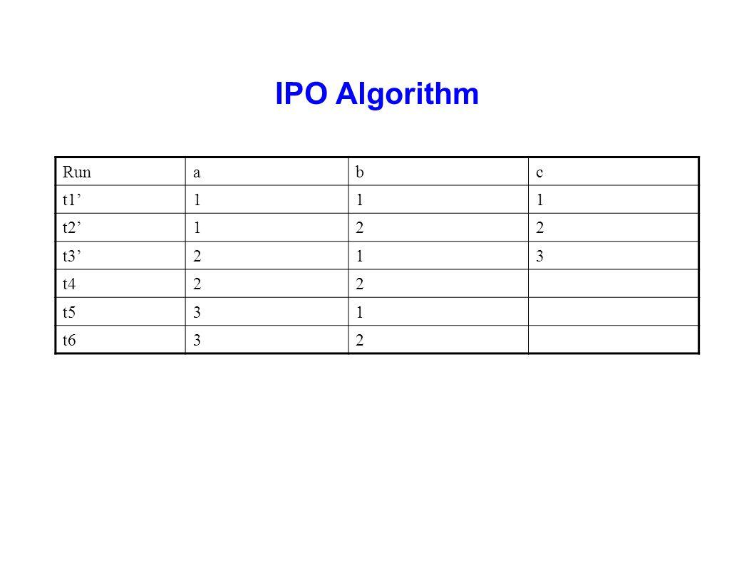 IPO Algorithm Runabc t1'111 t2'122 t3'213 t422 t531 t632