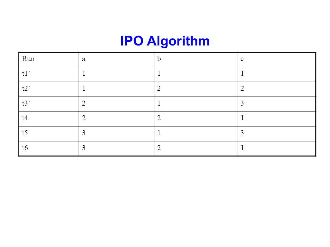 IPO Algorithm Runabc t1'111 t2'122 t3'213 t4221 t5313 t6321