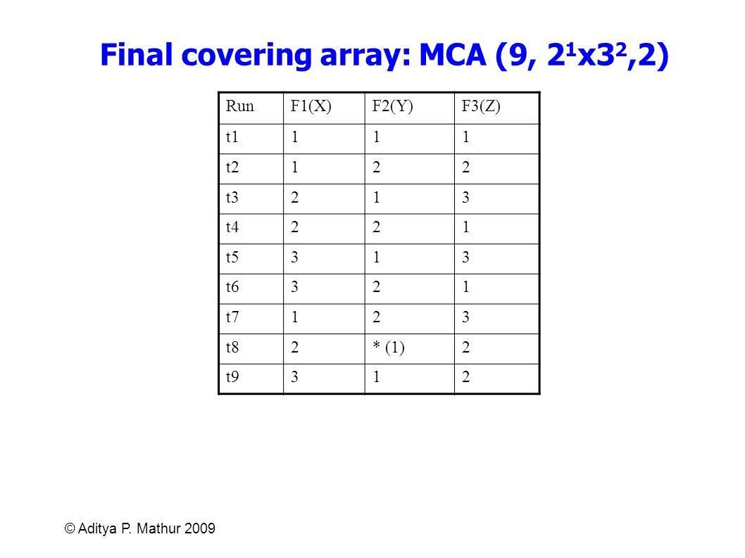 © Aditya P. Mathur 2009 Final covering array: MCA (9, 2 1 x3 2,2) RunF1(X)F2(Y)F3(Z) t1111 t2122 t3213 t4221 t5313 t6321 t7123 t82* (1)2 t9312