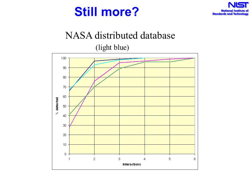 Still more? NASA distributed database (light blue)