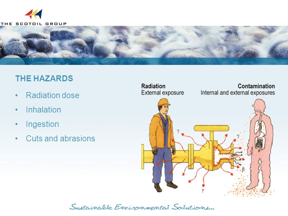Radiation dose Inhalation Ingestion Cuts and abrasions THE HAZARDS