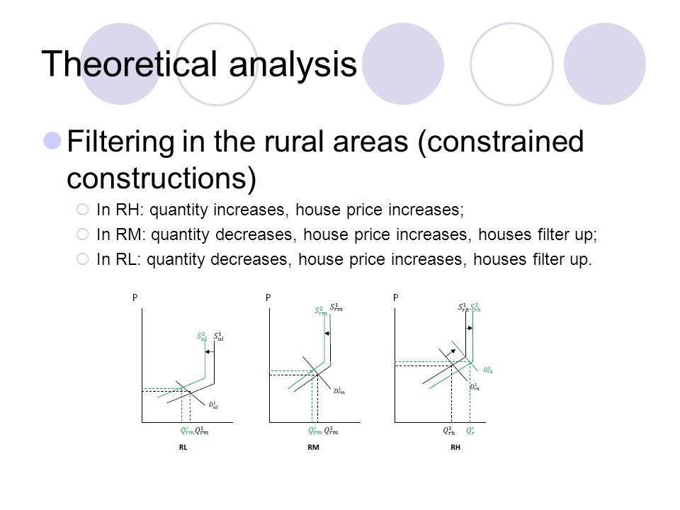 Theoretical analysis Filtering in the rural areas (constrained constructions)  In RH: quantity increases, house price increases;  In RM: quantity decreases, house price increases, houses filter up;  In RL: quantity decreases, house price increases, houses filter up.