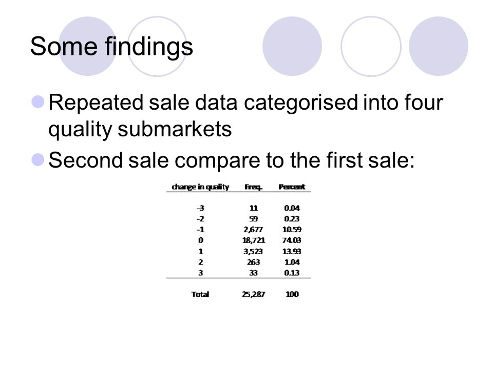Some findings Repeated sale data categorised into four quality submarkets Second sale compare to the first sale: