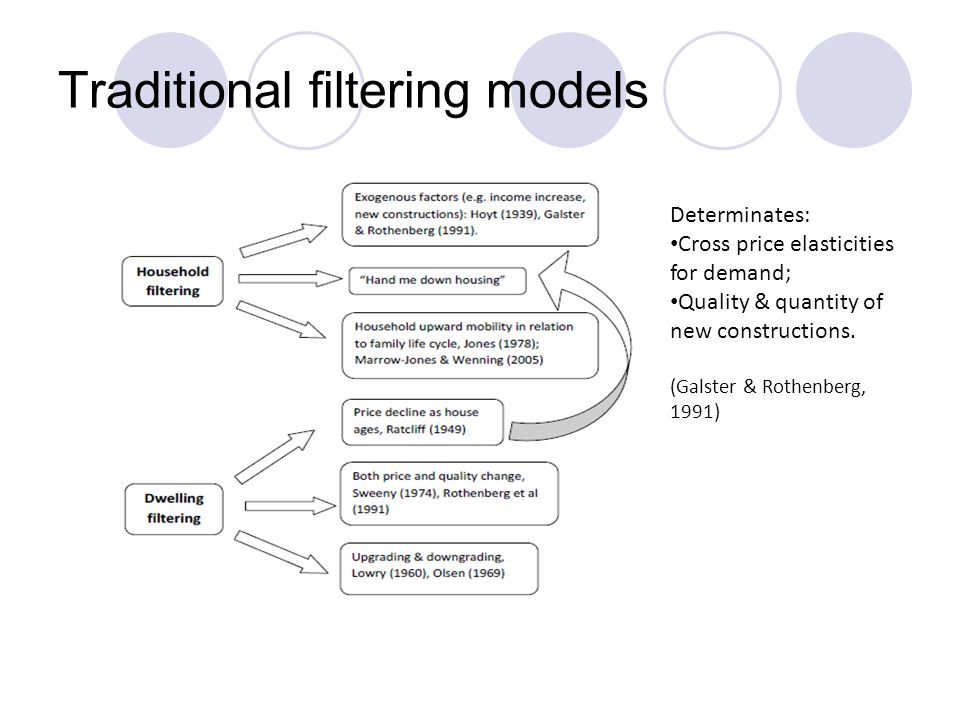 Traditional filtering models Determinates: Cross price elasticities for demand; Quality & quantity of new constructions.