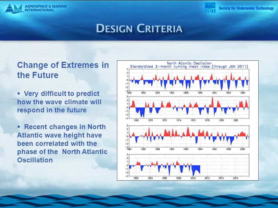 Change of Extremes in the Future  Very difficult to predict how the wave climate will respond in the future  Recent changes in North Atlantic wave height have been correlated with the phase of the North Atlantic Oscillation