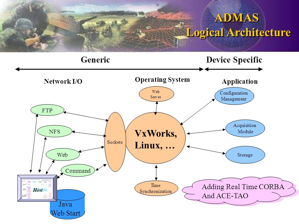 Java Web Start VxWorks, Linux, … Storage Time Synchronization Acquisition Module Sockets Web NFS FTP Network I/O GenericDevice Specific Operating System Application Configuration Management Web Server Host Command ADMAS Logical Architecture ADMAS Logical Architecture Adding Real Time CORBA And ACE-TAO