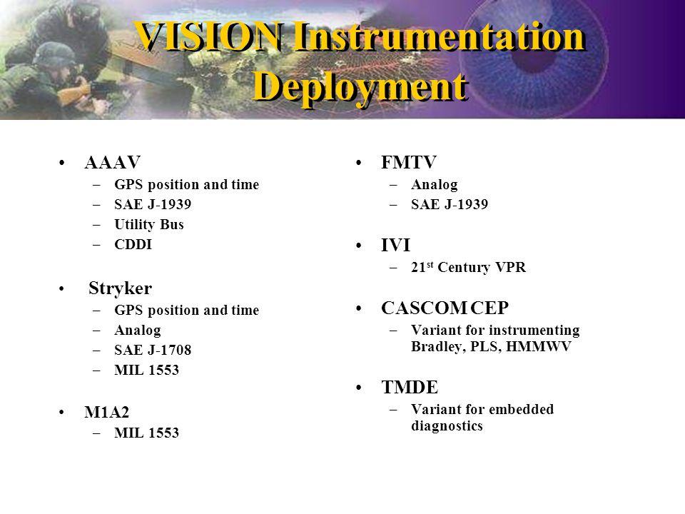 VISION Instrumentation Deployment AAAV –GPS position and time –SAE J-1939 –Utility Bus –CDDI Stryker –GPS position and time –Analog –SAE J-1708 –MIL 1553 M1A2 –MIL 1553 FMTV –Analog –SAE J-1939 IVI –21 st Century VPR CASCOM CEP –Variant for instrumenting Bradley, PLS, HMMWV TMDE –Variant for embedded diagnostics