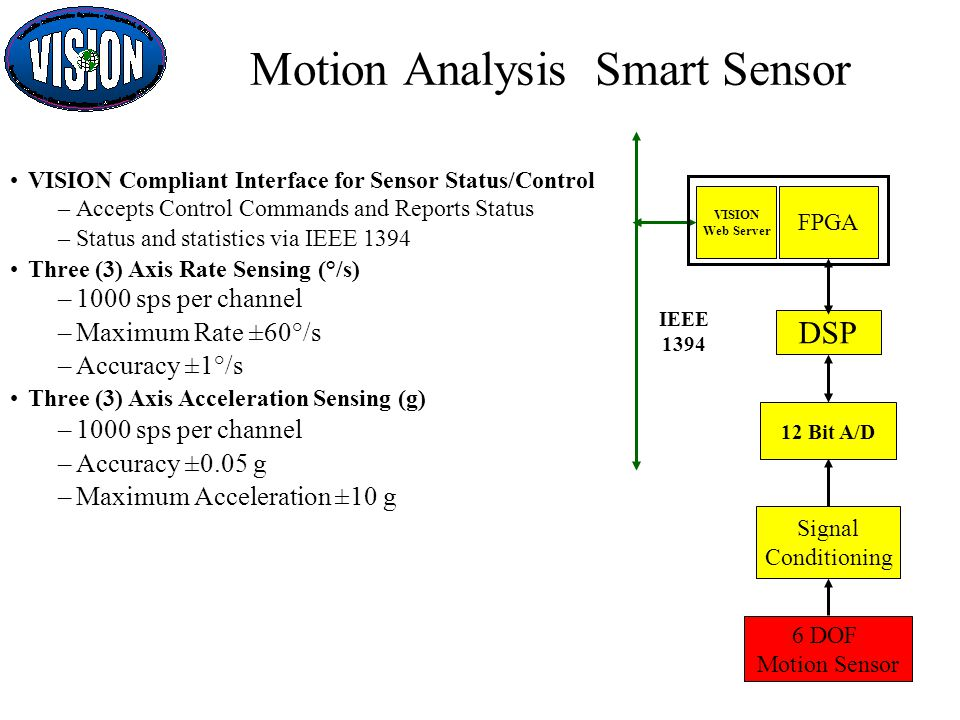 FPGA VISION Web Server Signal Conditioning 12 Bit A/D 6 DOF Motion Sensor DSP IEEE 1394 Motion Analysis Smart Sensor VISION Compliant Interface for Sensor Status/Control –Accepts Control Commands and Reports Status –Status and statistics via IEEE 1394 Three (3) Axis Rate Sensing (°/s) –1000 sps per channel –Maximum Rate ±60°/s –Accuracy ±1°/s Three (3) Axis Acceleration Sensing (g) –1000 sps per channel –Accuracy ±0.05 g –Maximum Acceleration ±10 g