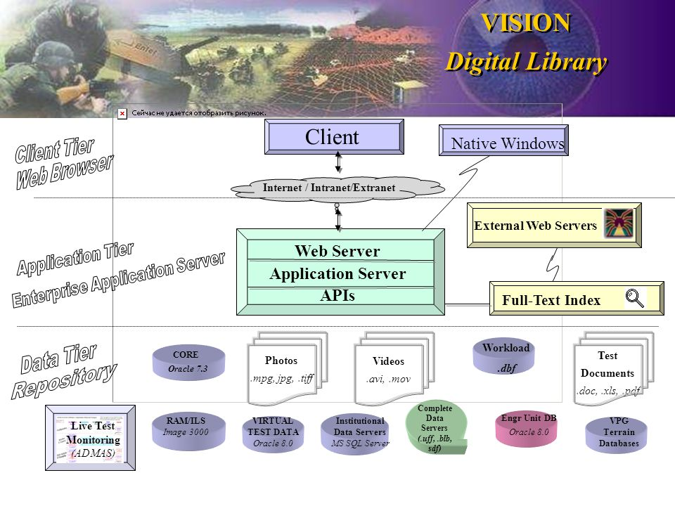 VISION Digital Library Web Server Application Server APIs External Web Servers Native Windows Photos.mpg, jpg,.tiff Videos.avi,.mov CORE Oracle 7.3 RAM/ILS Image 3000 Engr Unit DB Oracle 8.0 VIRTUAL TEST DATA Oracle 8.0 Institutional Data Servers MS SQL Server VPG Terrain Databases Workload.dbf Internet / Intranet/Extranet Client Complete Data Servers (.uff,.blb, sdf) Test Documents.doc,.xls,.pdf Live Test Monitoring (ADMAS) Full-Text Index