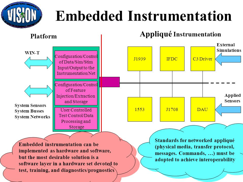 Embedded Instrumentation Platform Appliqué Instrumentation DAU C3 Driver 1553 J1939 External Simulations WIN-T System Sensors System Busses System Networks Configuration/Control of Data/Sim/Stim Input/Output to the Instrumentation Net Configuration/Control of Feature Injection/Extraction and Storage User Controlled Test Control/Data Processing and Storage Applied Sensors IFDC J1708 Embedded instrumentation can be implemented as hardware and software, but the most desirable solution is a software layer in a hardware set devoted to test, training, and diagnostics/prognostics Standards for networked appliqué (physical media, transfer protocol, messages.