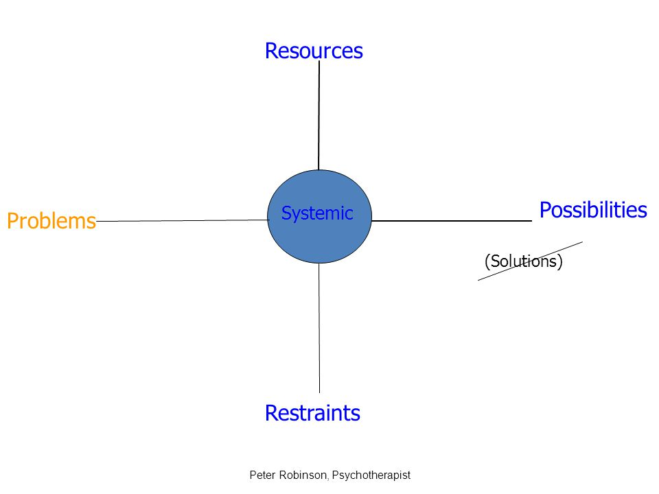 Peter Robinson, Psychotherapist Resources Problems Restraints Possibilities (Solutions) Systemic