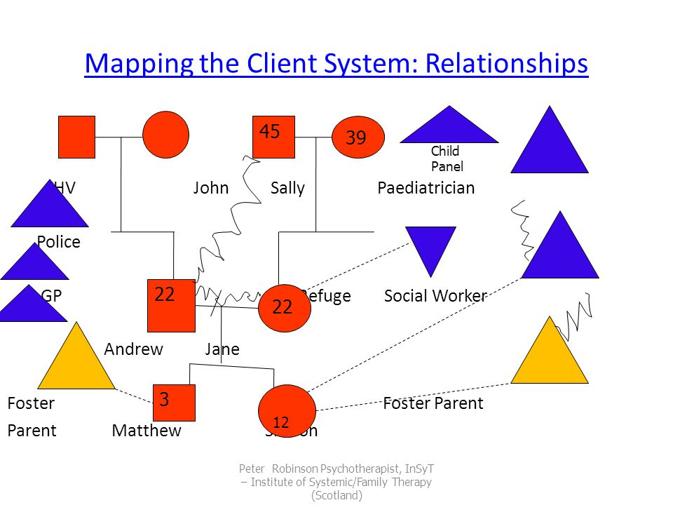Mapping the Client System: Relationships HV John Sally Paediatrician Police GP Refuge Social Worker Andrew Jane Foster Foster Parent Parent Matthew Sharon Peter Robinson Psychotherapist, InSyT – Institute of Systemic/Family Therapy (Scotland) 45 39 22 3 12 Child Panel